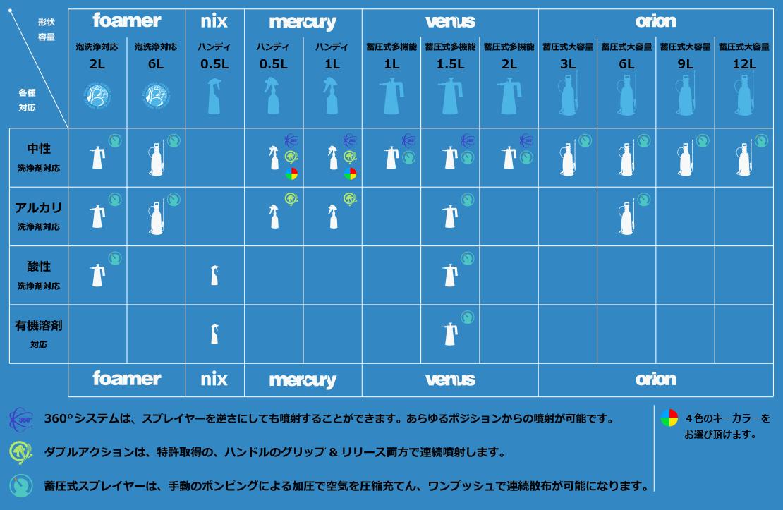 製品リスト